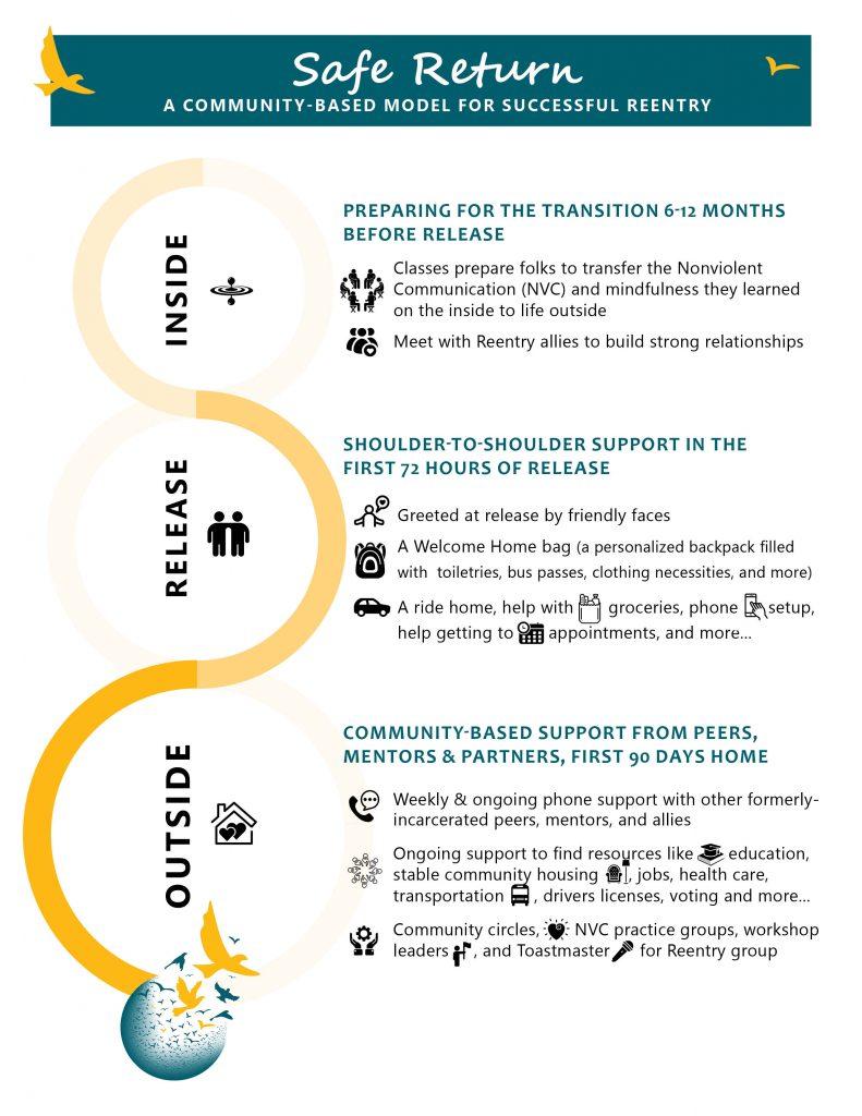 Reentry Programs | Freedom Project WA